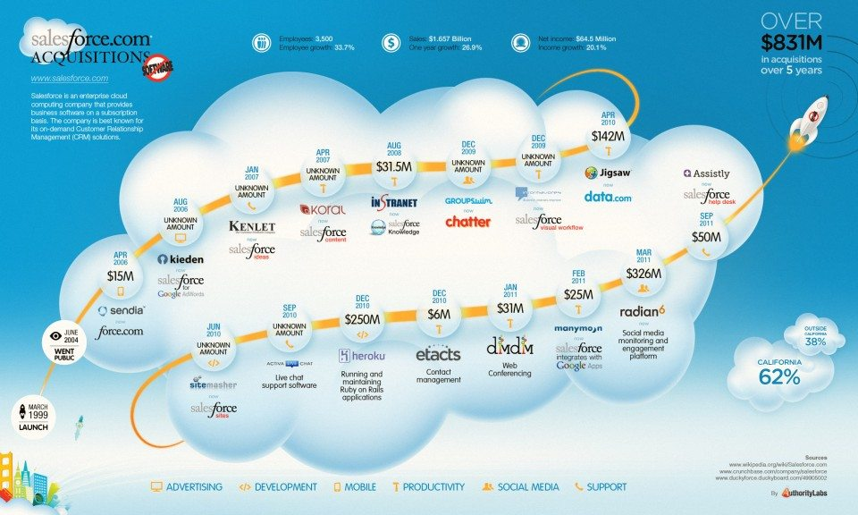 Who is Salesforce.com and What is CRM