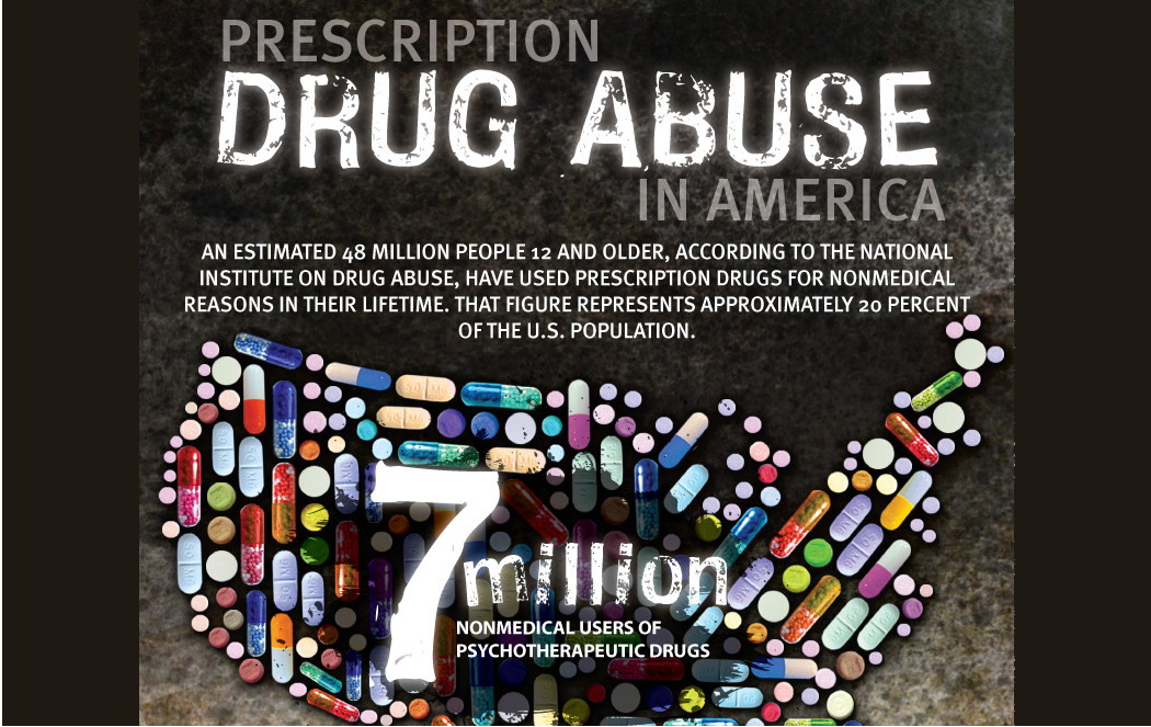 Prescription Drug Addiction in the US Compared to the Rest of the World
